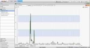 รายงานความเร็วเป็นกราฟ สามารถส่งออกเป็นไฟล์ Excel, Word , และ HTML ได้ GPSติดตามรถ