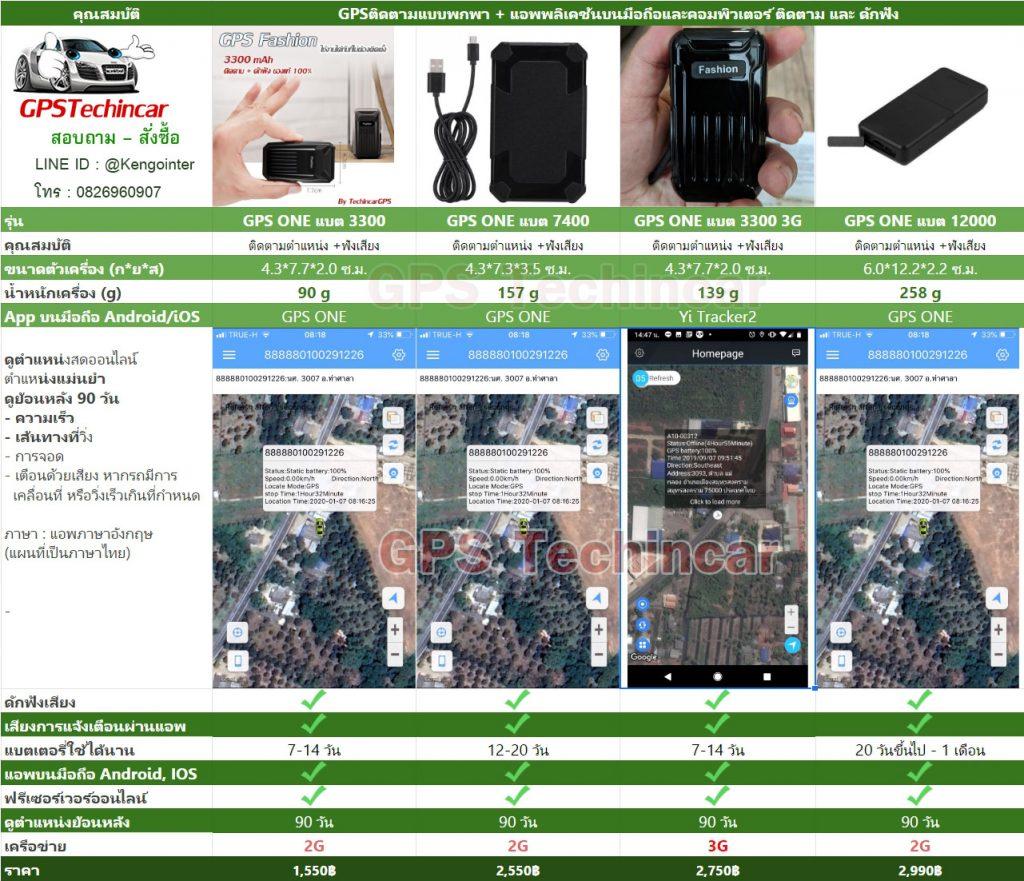 ตารางเปรียบเทียบ GPS ONE C1 GPS ONEแบต 7400 แบต 12000 GPS K10 Yi Tracker BY GPS Techincar