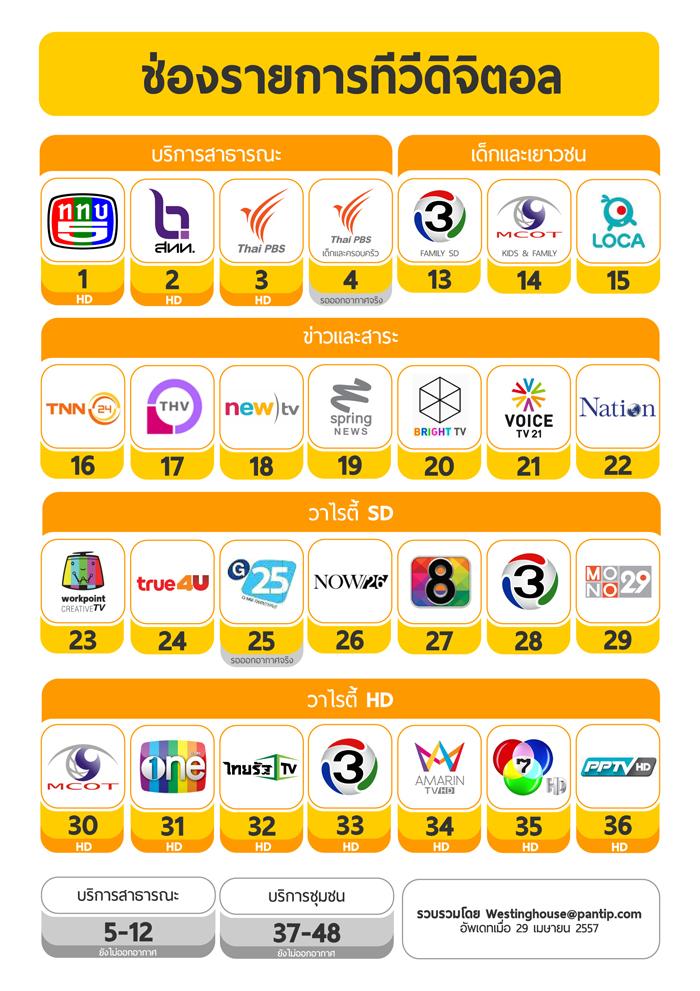 ช่องดิจิตอลทีวี ประเทศไทย DVBT